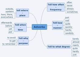 136 best adjectives and adverbs images on pinterest adverbs