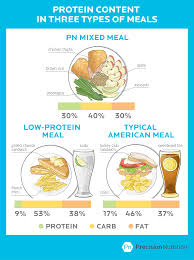 will a high protein diet harm your health the real story on the