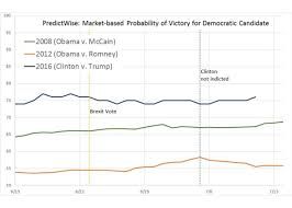 Presidential Election 2016 Predictions By State Html by Why Political Betting Markets Are Failing