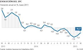 cuanto es el incremento del ipc ao 2016 ipc los precios cumplen en marzo nueve meses a la baja en españa