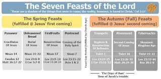 feasts of the lord bible study introduction and overview