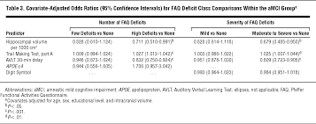functional impairment in elderly patients with mild cognitive