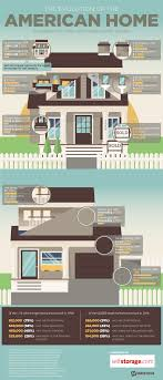 home design evolution infographic the evolution of the american home 1994 2014 wfg