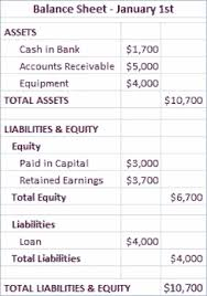 accounting basics the income statement and balance sheet