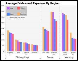 wedding gift cost average wedding gift cost 2018 weddings