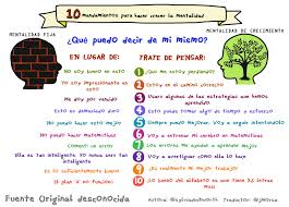 How To Say Living Room In Spanish by 10 Growth Mindset Statements