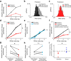 dopaminergic contributions to vocal learning journal of neuroscience