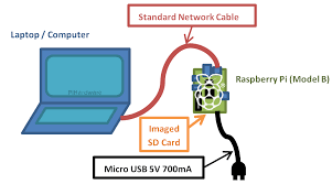 guide to u2026direct network connection meltwater u0027s raspberry pi hardware