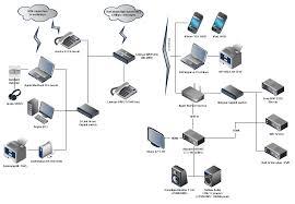 home network design phenomenal secure home design network