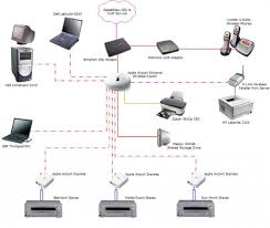 home network setup designing a home network exle of a home networking setup with