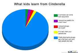 Cinderella Meme - what kids learn from cinderella by ben meme center