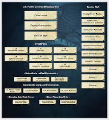 u s pacific command u003e organization u003e organization chart