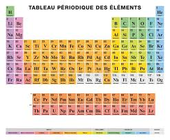 er element periodic table periodic table of the elements french labeling colored cells stock