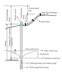 irrigation pumping plant efficiency 4 712 extensionextension
