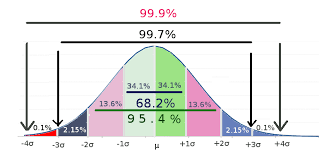 Normal Distribution Z Score Table Standard Normal Distribution Imgur