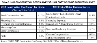 home building cost nahb cost of constructing a home