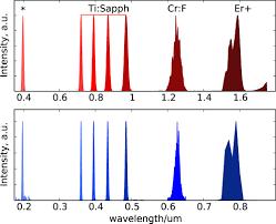 harmonic nanoparticles noncentrosymmetric metal oxides for