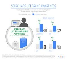 inside adwords new study search ads lift brand awareness