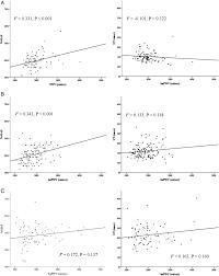 Map Mean Arterial Pressure Relationship Between Percentage Of Mean Arterial Pressure At The