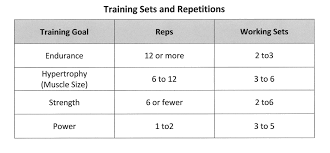 Increase Bench Press Chart Blog Mueller Personal Training