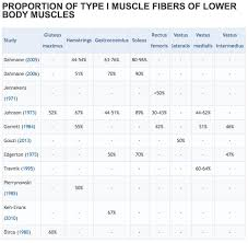 1 Rep Max Bench Press Chart Training Based On Muscle Fiber Type Are You Missing Out
