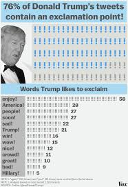 Neutral Connotation What I Learned Analyzing 7 Months Of Donald Trump U0027s Tweets Vox