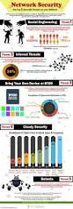 network security infographic network security pinterest