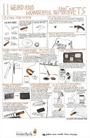 Things To Do With A Spare Room 11 Weird U0026 Wonderful Uses For Magnets The Secret Yumiverse