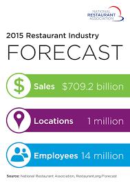 positive outlook for 2015 national restaurant association