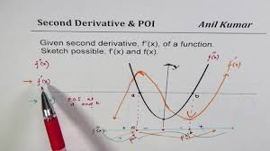 how to sketch first derivative and function from graph of second