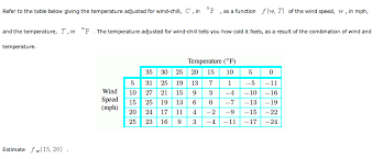 Wind Chill Table Refer To The Table Below Giving The Temperature Ad Chegg Com