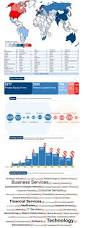 international investors infographic wall st venture capital