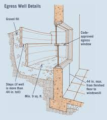 Best Way To Insulate A Basement by Turning A Basement Into An In Law Suite Six Elements Of