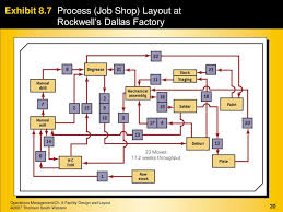 facility layout design jobs an integrated goods and services approach ppt download