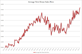 record sale price home sales explode higher thanks to record high average