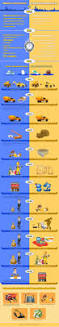 Modern Glamour Home Design Modular Construction Vs Traditional Visual Ly Infographic Modern