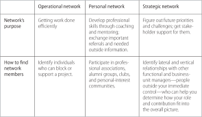 how leaders create and use networks