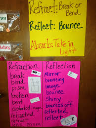 refraction reflection absorption fifth grade science
