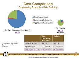 tcod a framework for the total cost of big data december 6 2013