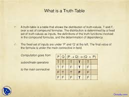 What Is A Truth Table Truth Table Analysis Introduction To Logic And Critical