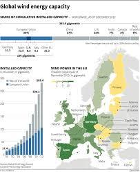 Global Wind Map Global Wind Energy Capacity Reuters August 2013 Geo