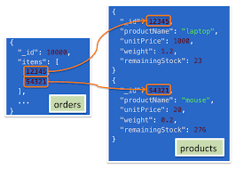 Mongodb Map Reduce Joins And Other Aggregation Enhancements Coming In Mongodb 3 2