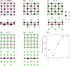stable and metallic two dimensional tac 2 as an anode material for