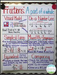 223 best math fractions u0026 decimals images on pinterest 5th