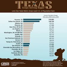 census numbers are out greater houston area has largest