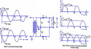 differences between full wave bridge rectifier and center tapped
