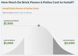Brick Paver Patio Cost Estimator Patio Pavers Jm Enterprises Online