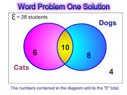 venn diagram word problems passy u0027s world of mathematics