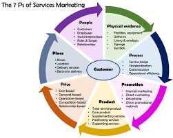 services marketing wikipedia