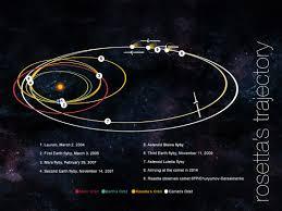 basics of spaceflight by dr regina e schulte ladbeck issuu